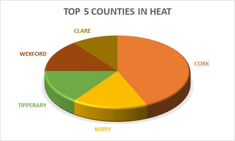 Counties Recording Heat Detections